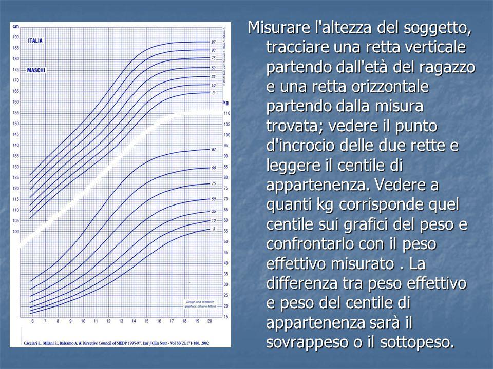 Misurare l'altezza del soggetto, tracciare una retta verticale partendo dall'età del ragazzo e una retta orizzontale partendo dalla misura trovata; ve
