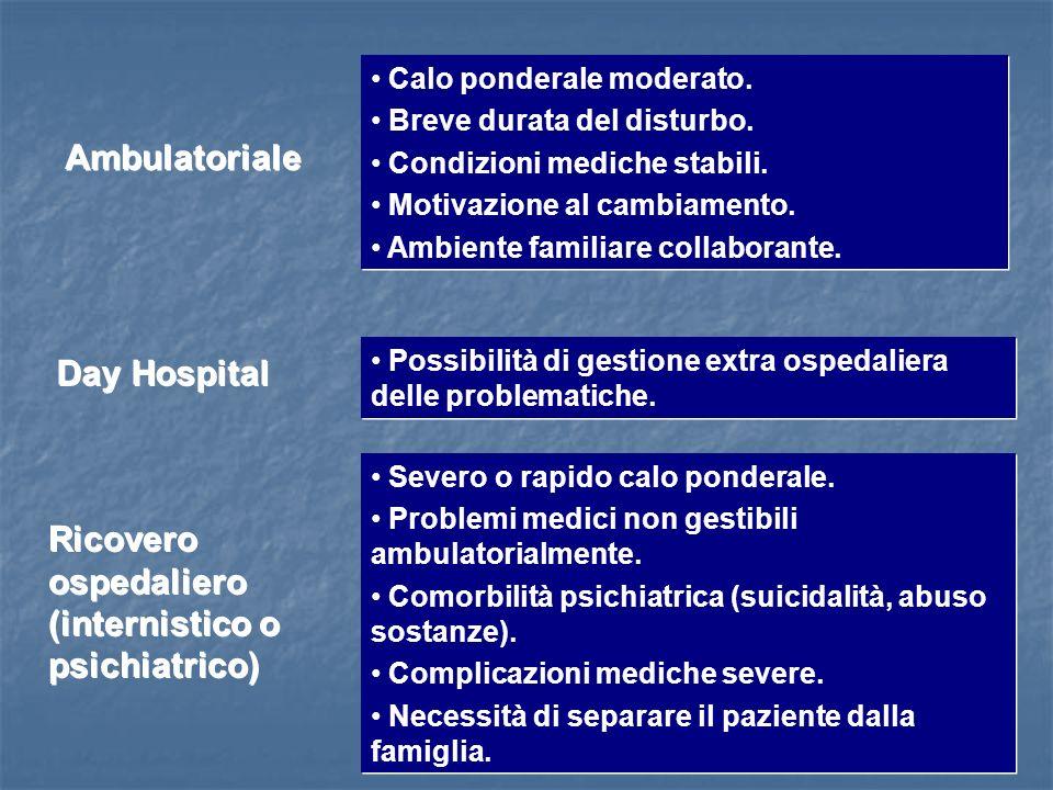 Ambulatoriale Calo ponderale moderato. Breve durata del disturbo. Condizioni mediche stabili. Motivazione al cambiamento. Ambiente familiare collabora