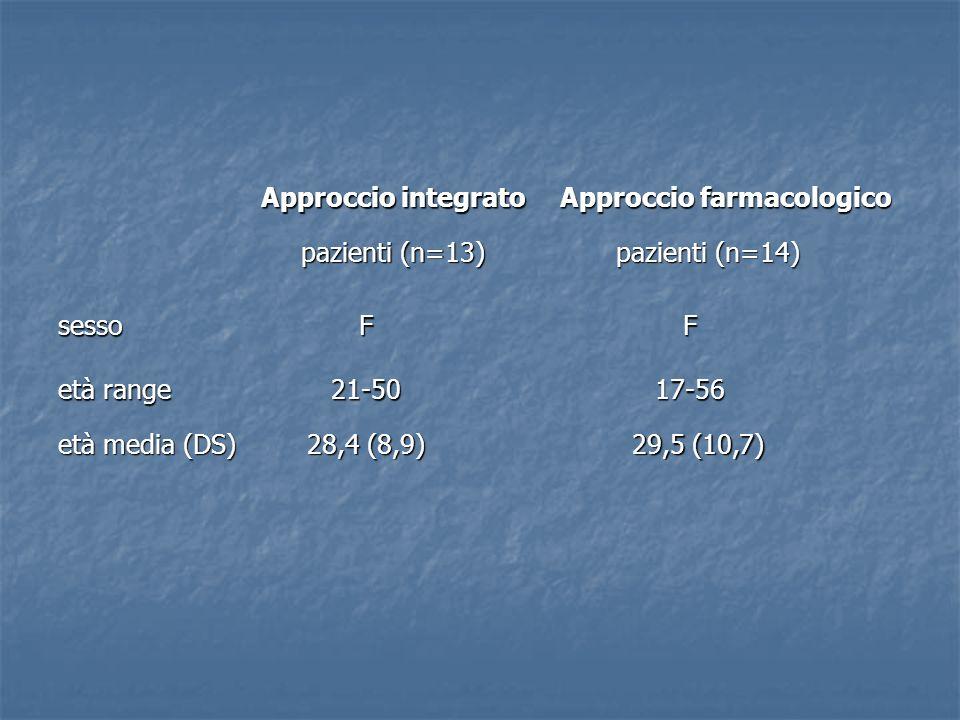Approccio integrato Approccio farmacologico pazienti (n=13) pazienti (n=14) sesso età range F21-50F17-56 età media (DS) 28,4 (8,9) 29,5 (10,7)