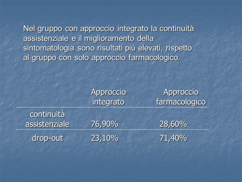 Nel gruppo con approccio integrato la continuità assistenziale e il miglioramento della sintomatologia sono risultati più elevati, rispetto al gruppo