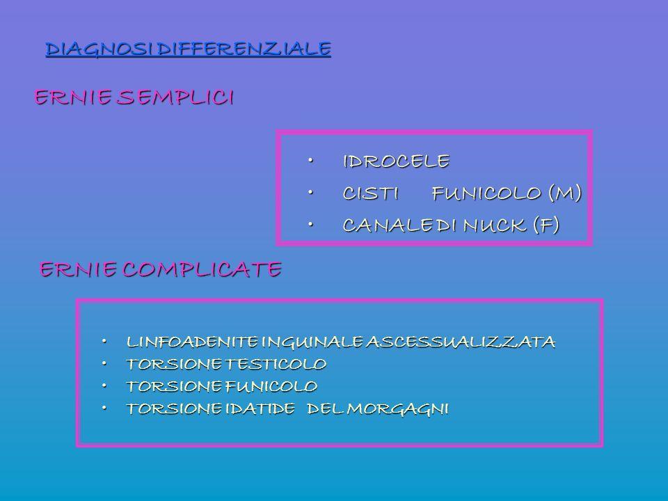 DIAGNOSI DIFFERENZIALE IDROCELE IDROCELE CISTI FUNICOLO (M) CISTI FUNICOLO (M) CANALE DI NUCK (F) CANALE DI NUCK (F) LINFOADENITE INGUINALE ASCESSUALI