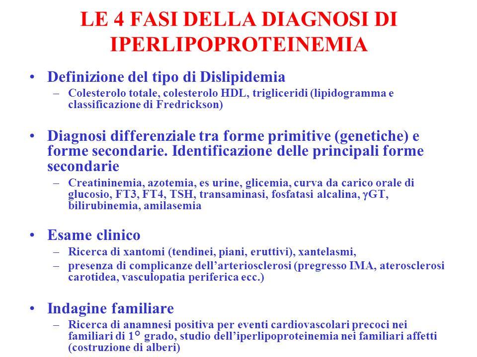 LE 4 FASI DELLA DIAGNOSI DI IPERLIPOPROTEINEMIA Definizione del tipo di Dislipidemia –Colesterolo totale, colesterolo HDL, trigliceridi (lipidogramma