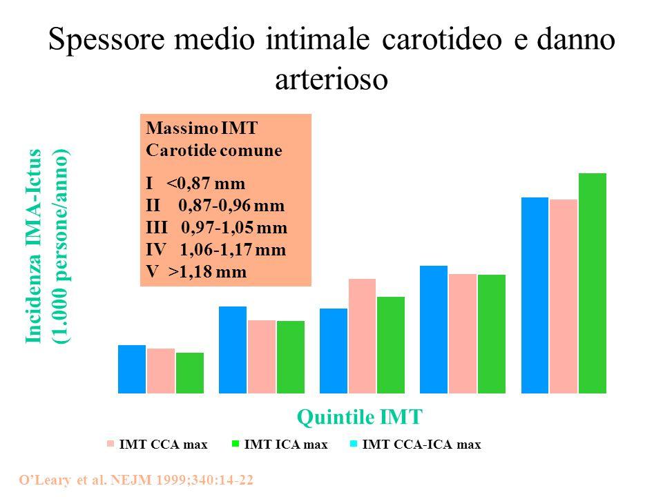 OLeary et al. NEJM 1999;340:14-22 Incidenza IMA-Ictus (1.000 persone/anno) Quintile IMT Massimo IMT Carotide comune I 1,18 mm Spessore medio intimale