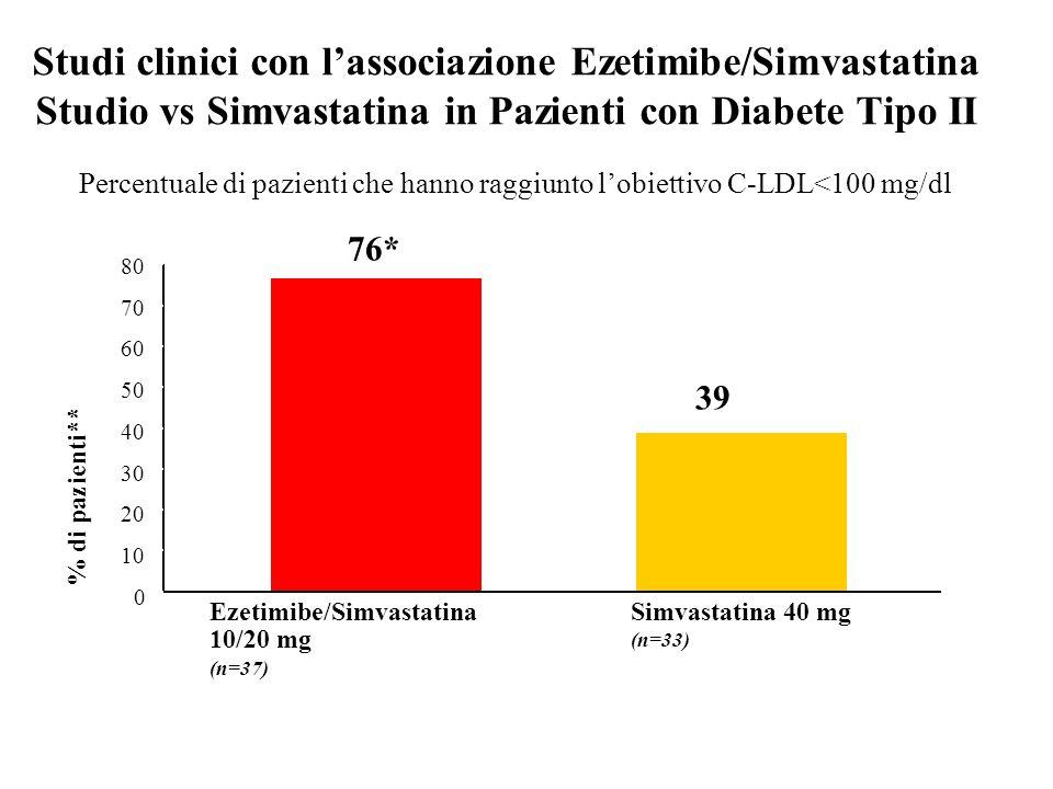 Studi clinici con lassociazione Ezetimibe/Simvastatina Studio vs Simvastatina in Pazienti con Diabete Tipo II % di pazienti** 80 10 Simvastatina 40 mg