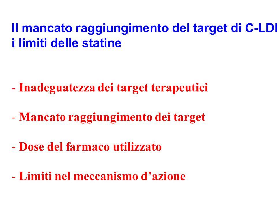 Il mancato raggiungimento del target di C-LDL: i limiti delle statine - Inadeguatezza dei target terapeutici - Mancato raggiungimento dei target - Dos
