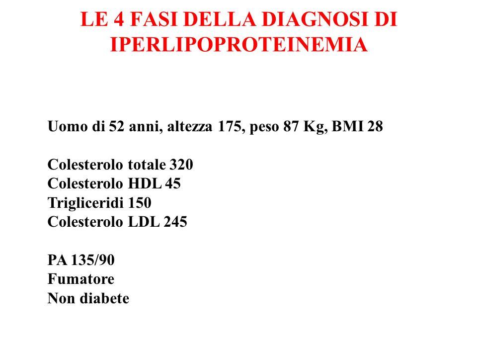 LE 4 FASI DELLA DIAGNOSI DI IPERLIPOPROTEINEMIA Uomo di 52 anni, altezza 175, peso 87 Kg, BMI 28 Colesterolo totale 320 Colesterolo HDL 45 Triglicerid
