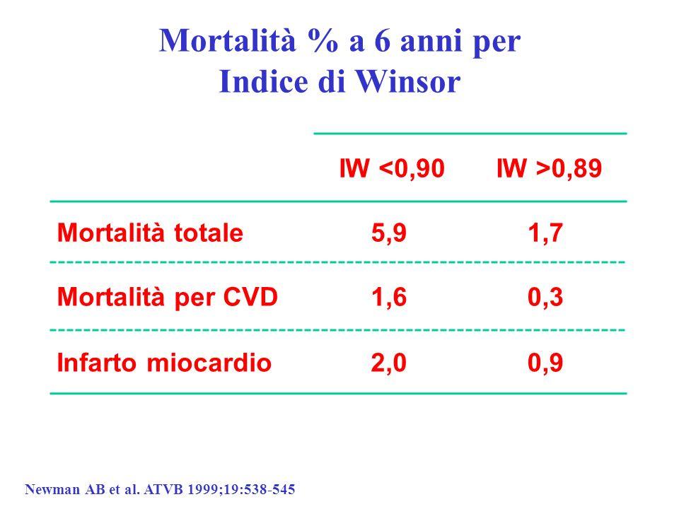 Mortalità % a 6 anni per Indice di Winsor IW <0,90 IW >0,89 Mortalità totale5,91,7 Mortalità per CVD1,60,3 Infarto miocardio2,00,9 Newman AB et al. AT