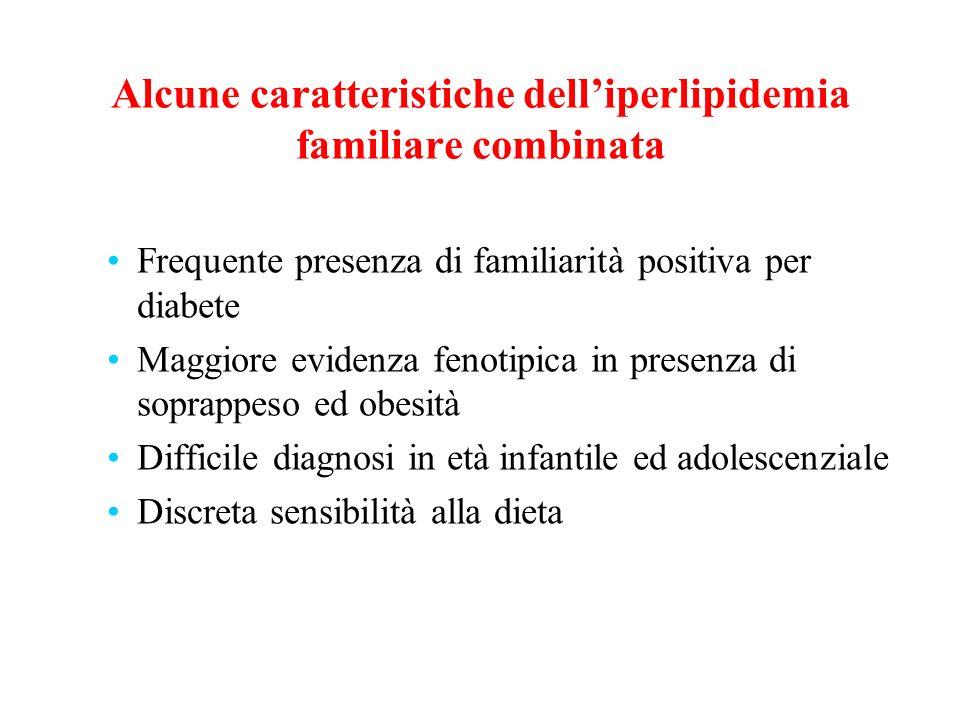 Alcune caratteristiche delliperlipidemia familiare combinata Frequente presenza di familiarità positiva per diabete Maggiore evidenza fenotipica in pr