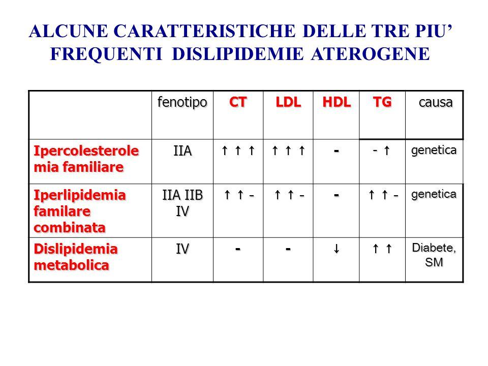fenotipoCTLDLHDLTG causa causa Ipercolesterole mia familiare IIA - -genetica Iperlipidemia familare combinata IIA IIB IV - - - - - - - -- - - - -genet