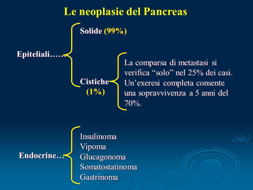 Le neoplasie del Pancreas Epiteliali…… Endocrine… Insulinoma Vipoma Glucagonoma Somatostatinoma Gastrinoma Insulinoma Vipoma Glucagonoma Somatostatinoma Gastrinoma Solide (99%) Cistiche (1%) Solide (99%) Cistiche (1%) La comparsa di metastasi si verifica solo nel 25% dei casi.