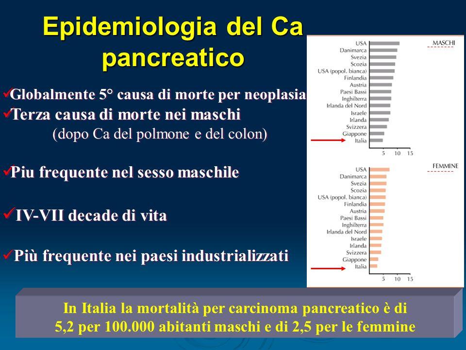 Epidemiologia del Ca pancreatico Globalmente 5° causa di morte per neoplasia Terza causa di morte nei maschi (dopo Ca del polmone e del colon) Piu frequente nel sesso maschile IV-VII decade di vita Più frequente nei paesi industrializzati Globalmente 5° causa di morte per neoplasia Terza causa di morte nei maschi (dopo Ca del polmone e del colon) Piu frequente nel sesso maschile IV-VII decade di vita Più frequente nei paesi industrializzati In Italia la mortalità per carcinoma pancreatico è di 5,2 per 100.000 abitanti maschi e di 2,5 per le femmine