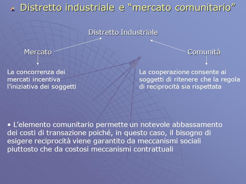 Distretto industriale e mercato comunitario Distretto Industriale Mercato Comunità Mercato Comunità La concorrenza dei mercati incentiva liniziativa d
