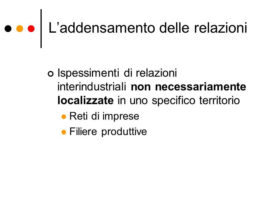 Laddensamento delle relazioni Ispessimenti di relazioni interindustriali non necessariamente localizzate in uno specifico territorio Reti di imprese F