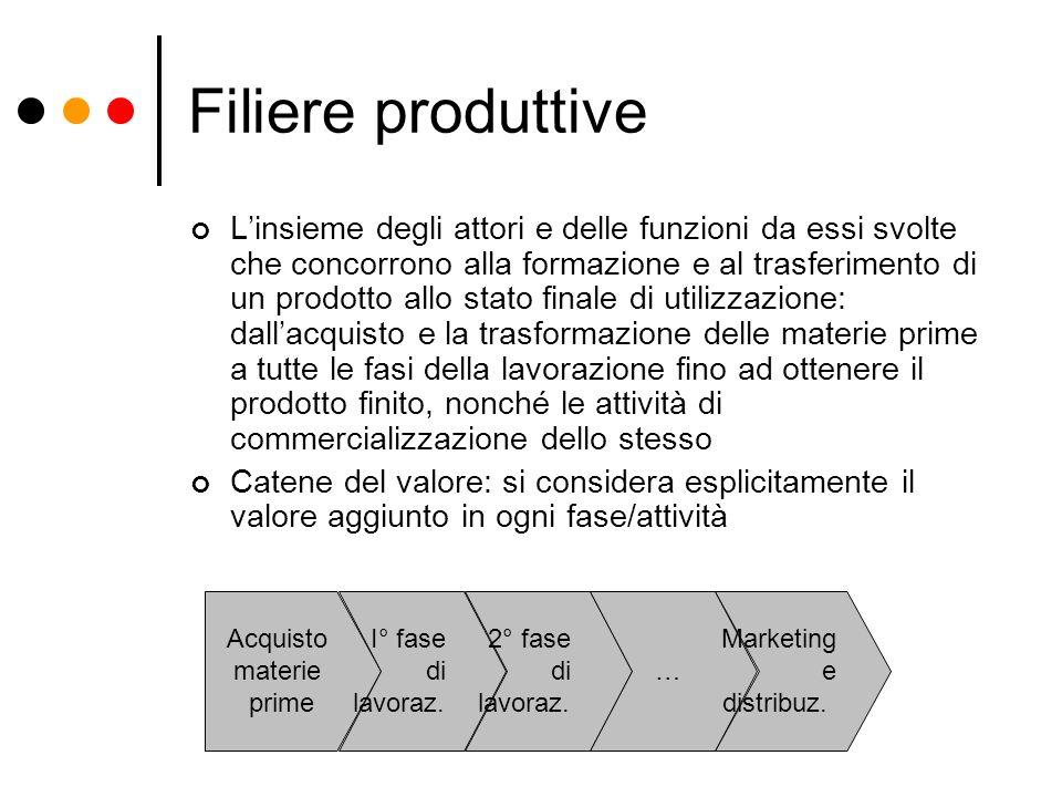 Filiere produttive Linsieme degli attori e delle funzioni da essi svolte che concorrono alla formazione e al trasferimento di un prodotto allo stato f