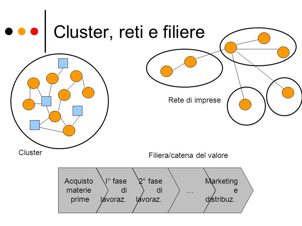 Cluster, reti e filiere Cluster Rete di imprese Acquisto materie prime I° fase di lavoraz. 2° fase di lavoraz. … Marketing e distribuz. Filiera/catena