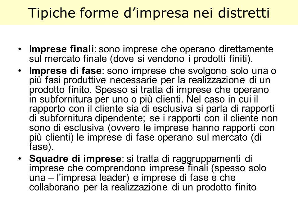 Tipiche forme dimpresa nei distretti Imprese finali: sono imprese che operano direttamente sul mercato finale (dove si vendono i prodotti finiti). Imp