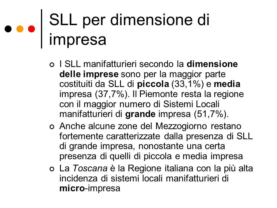SLL per dimensione di impresa I SLL manifatturieri secondo la dimensione delle imprese sono per la maggior parte costituiti da SLL di piccola (33,1%)
