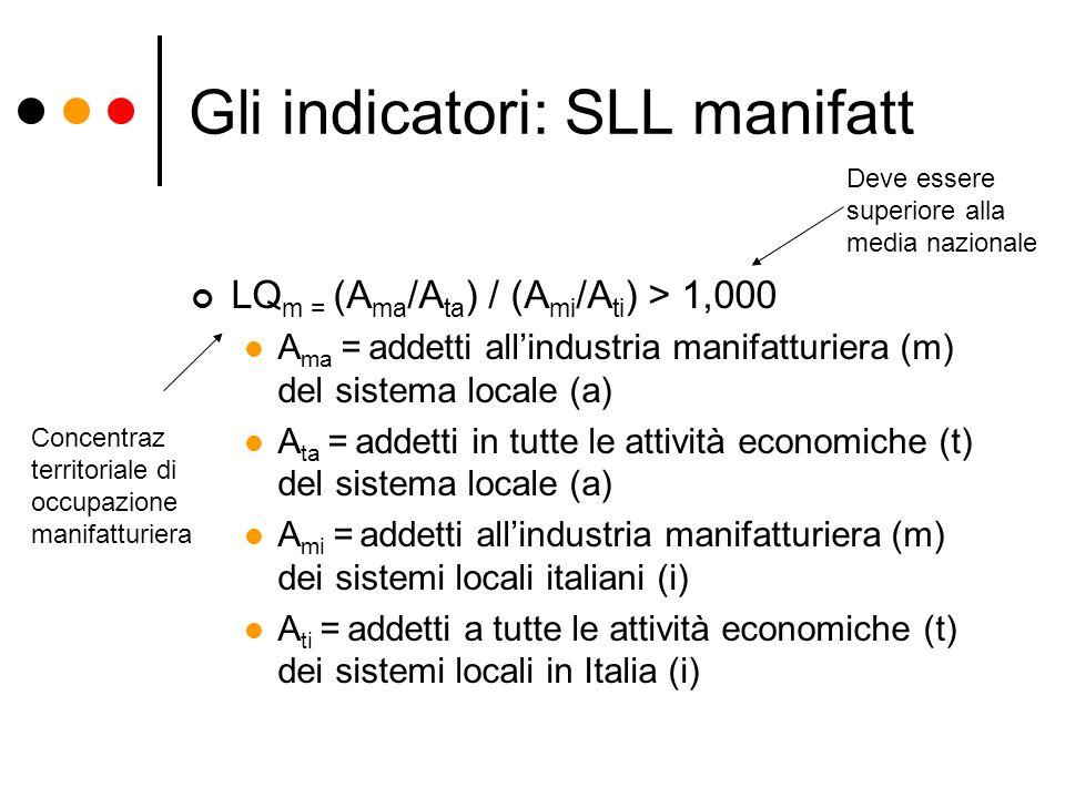 Gli indicatori: SLL manifatt LQ m = (A ma /A ta ) / (A mi /A ti ) > 1,000 A ma = addetti allindustria manifatturiera (m) del sistema locale (a) A ta =