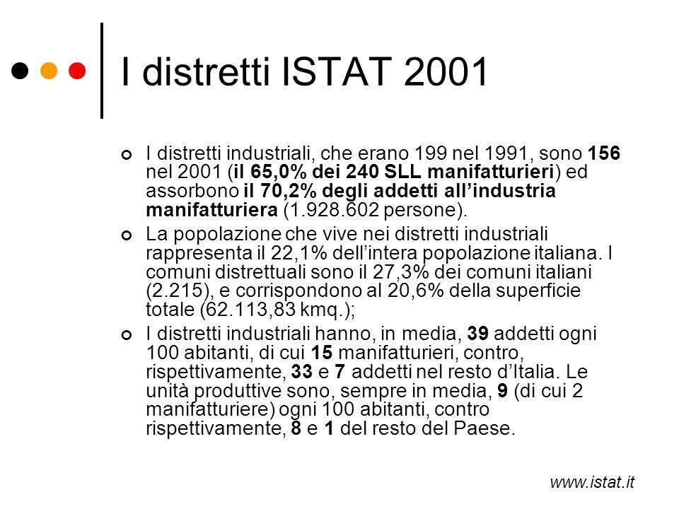 I distretti ISTAT 2001 I distretti industriali, che erano 199 nel 1991, sono 156 nel 2001 (il 65,0% dei 240 SLL manifatturieri) ed assorbono il 70,2%
