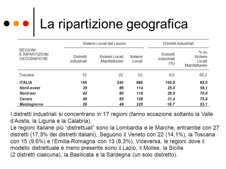 La ripartizione geografica I distretti industriali si concentrano in 17 regioni (fanno eccezione soltanto la Valle dAosta, la Liguria e la Calabria).