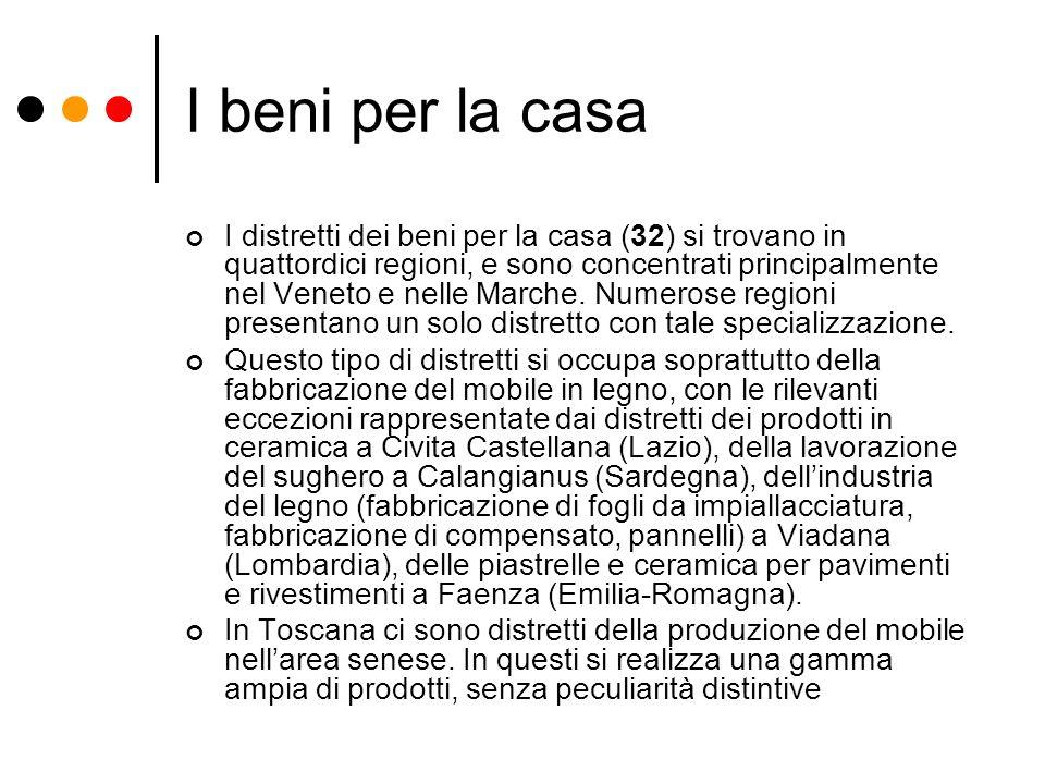 I beni per la casa I distretti dei beni per la casa (32) si trovano in quattordici regioni, e sono concentrati principalmente nel Veneto e nelle March