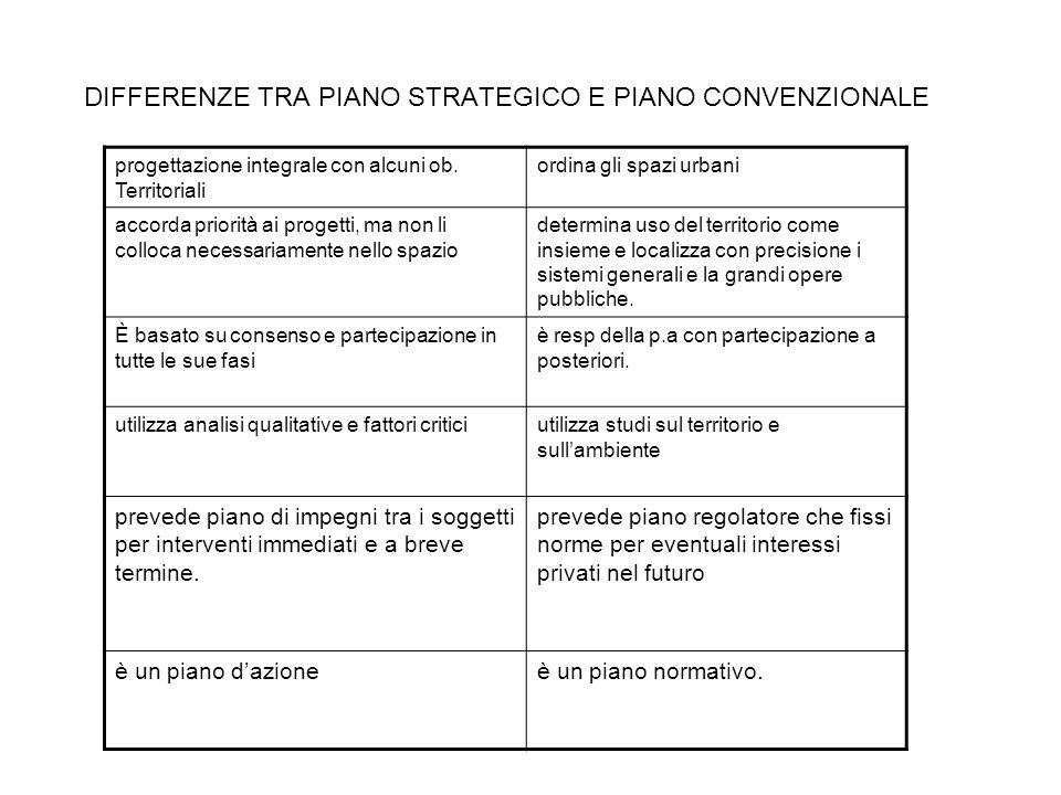 DIFFERENZE TRA PIANO STRATEGICO E PIANO CONVENZIONALE progettazione integrale con alcuni ob. Territoriali ordina gli spazi urbani accorda priorità ai