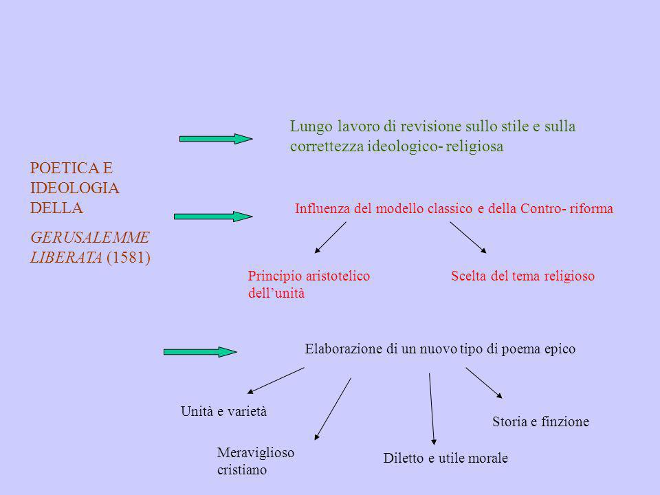 POETICA E IDEOLOGIA DELLA GERUSALEMME LIBERATA (1581) Lungo lavoro di revisione sullo stile e sulla correttezza ideologico- religiosa Influenza del mo