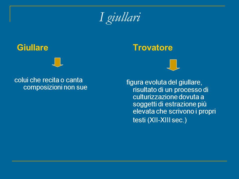 I giullari Giullare colui che recita o canta composizioni non sue Trovatore figura evoluta del giullare, risultato di un processo di culturizzazione d