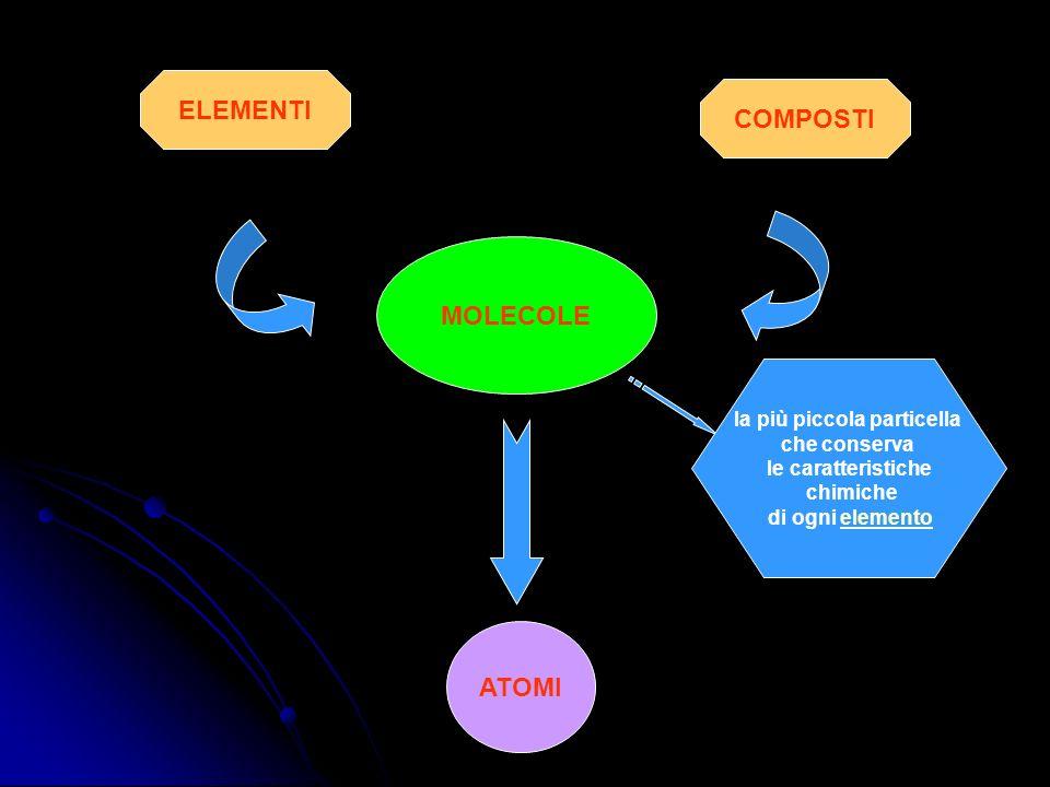 ELEMENTI COMPOSTI MOLECOLE ATOMI la più piccola particella che conserva le caratteristiche chimiche di ogni elementoelemento