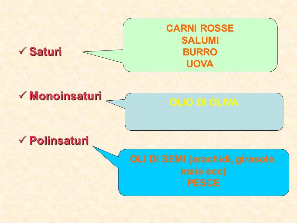 Consigli per l assunzione di grassi: Limitare i grassi di origine animale (burro, panna, pancetta, lardo) Preferire grassi vegetali soprattutto lolio di oliva.
