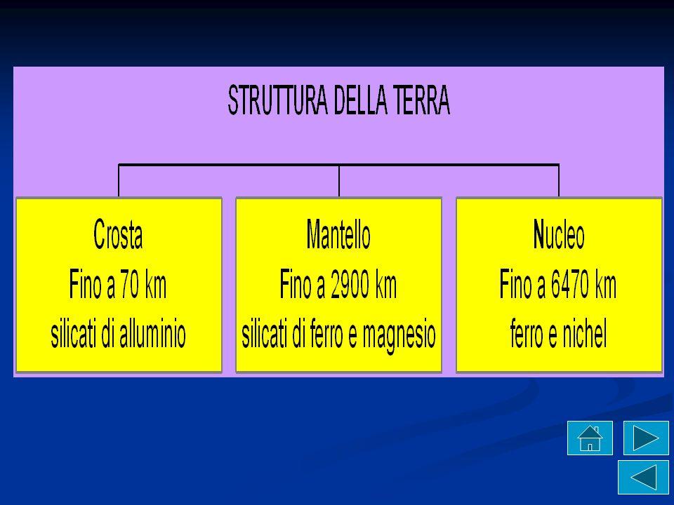 Struttura dellinterno della Terra in base alla composizione chimica(suddivisione composizionale) e alle proprietà fisiche dei materiali (suddivisione