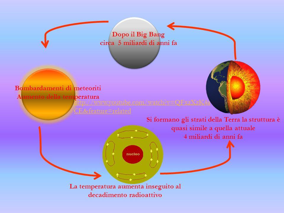 Circa 4,7 miliardi di anni fa, dopo il grande scoppio o Big bang a partire da frammenti di materia, Planetesimi si originarono i Pianeti del Sistema Solare.