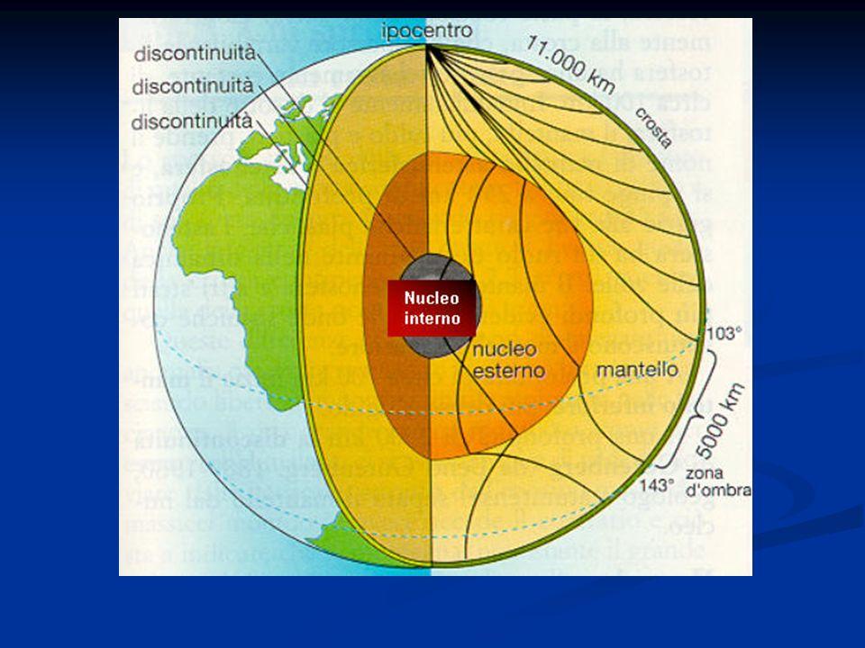 Schema della struttura interna della terra. In questo schema sono visibili il nucleo interno (bianco),quello esterno (arancione), il mantello (giallo-