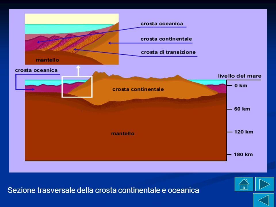 Classificazione degli strati in base alla composizione Nacque da E.Suess l idea dell esistenza di un nucleo centrale molto pesante, formato da ferro e nichel (NIFE), Nacque da E.Suess l idea dell esistenza di un nucleo centrale molto pesante, formato da ferro e nichel (NIFE),E.SuessferronichelE.Suessferronichel attorniato da una zona di transizione e da uno spesso involucro solido di composizione media basaltica, ricco in ferro e magnesio (SIMA), attorniato da una zona di transizione e da uno spesso involucro solido di composizione media basaltica, ricco in ferro e magnesio (SIMA), basaltica magnesio basaltica magnesio racchiuso dalle rocce più superficiali e leggere ricche di silicio e alluminio (SIAL).