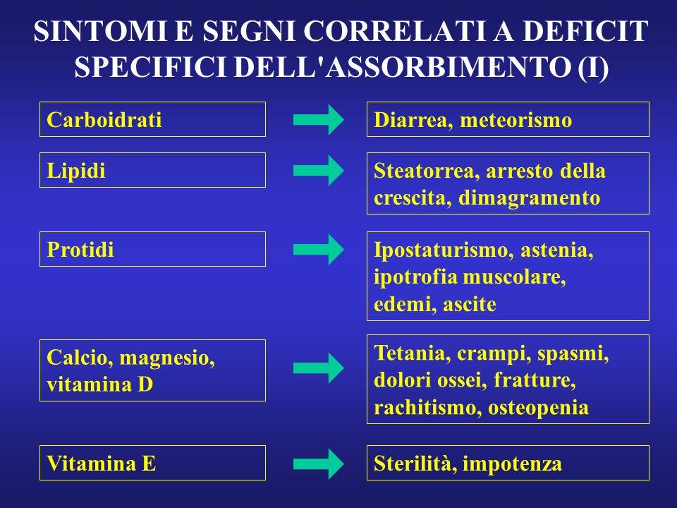 SINTOMI E SEGNI CORRELATI A DEFICIT SPECIFICI DELL'ASSORBIMENTO (I) Carboidrati Lipidi Protidi Calcio, magnesio, vitamina D Vitamina E Diarrea, meteor