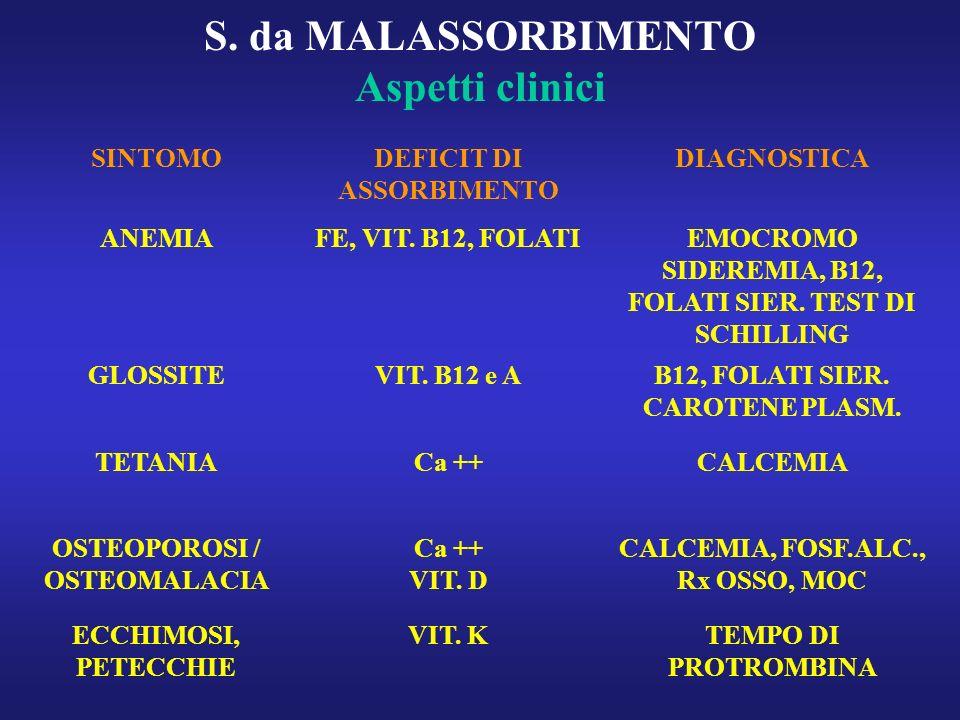 S. da MALASSORBIMENTO Aspetti clinici SINTOMODEFICIT DI ASSORBIMENTO DIAGNOSTICA ANEMIAFE, VIT. B12, FOLATIEMOCROMO SIDEREMIA, B12, FOLATI SIER. TEST