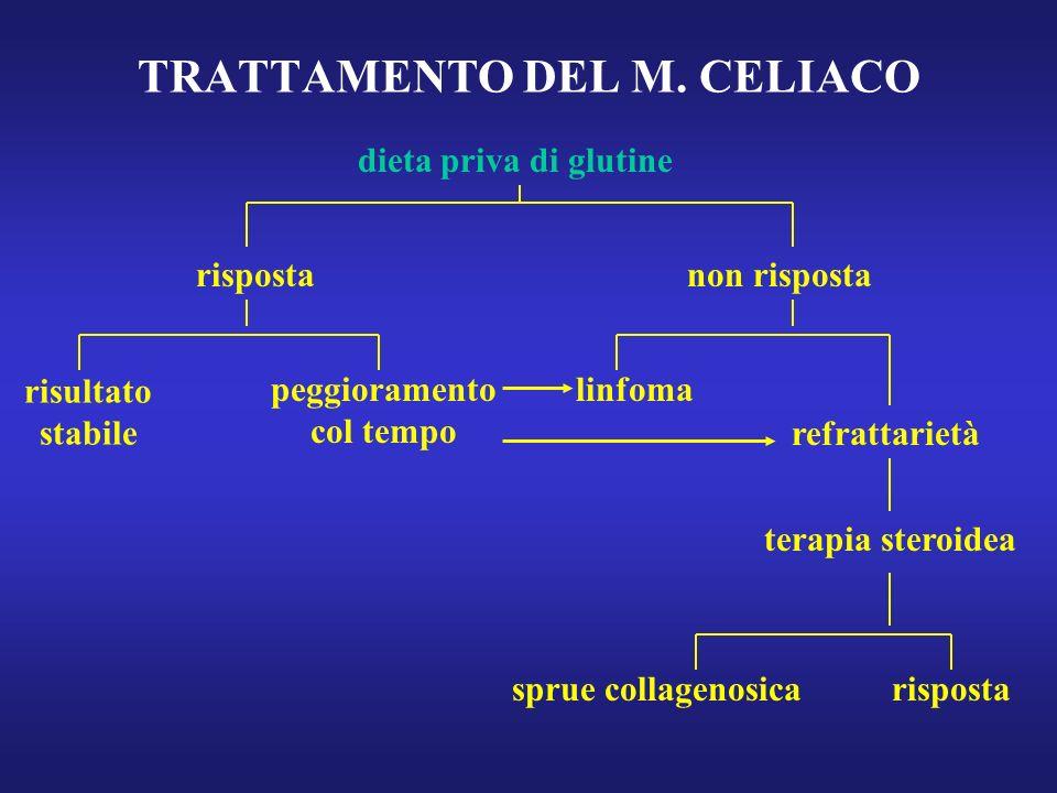 TRATTAMENTO DEL M. CELIACO rispostanon risposta risultato stabile peggioramento col tempo linfoma refrattarietà terapia steroidea sprue collagenosicar