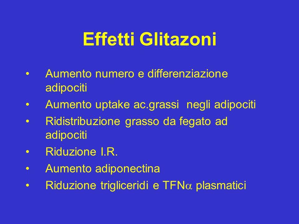 Effetti Glitazoni Aumento numero e differenziazione adipociti Aumento uptake ac.grassi negli adipociti Ridistribuzione grasso da fegato ad adipociti R