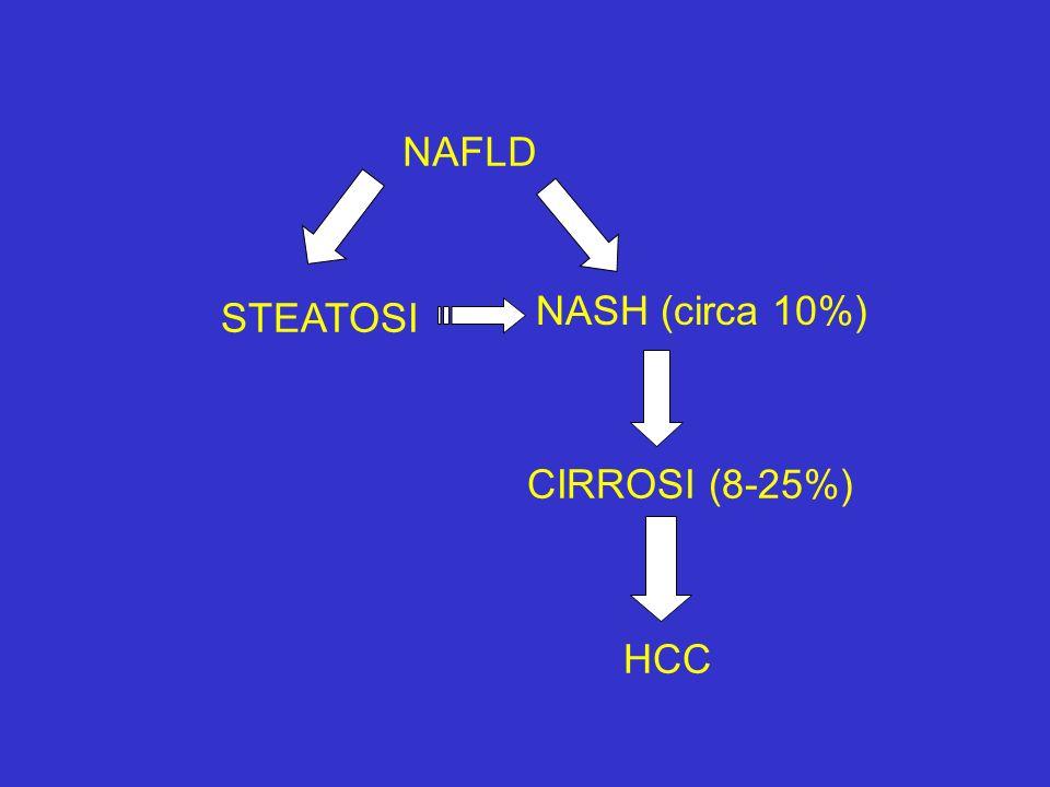 NAFLD STEATOSI NASH (circa 10%) CIRROSI (8-25%) HCC
