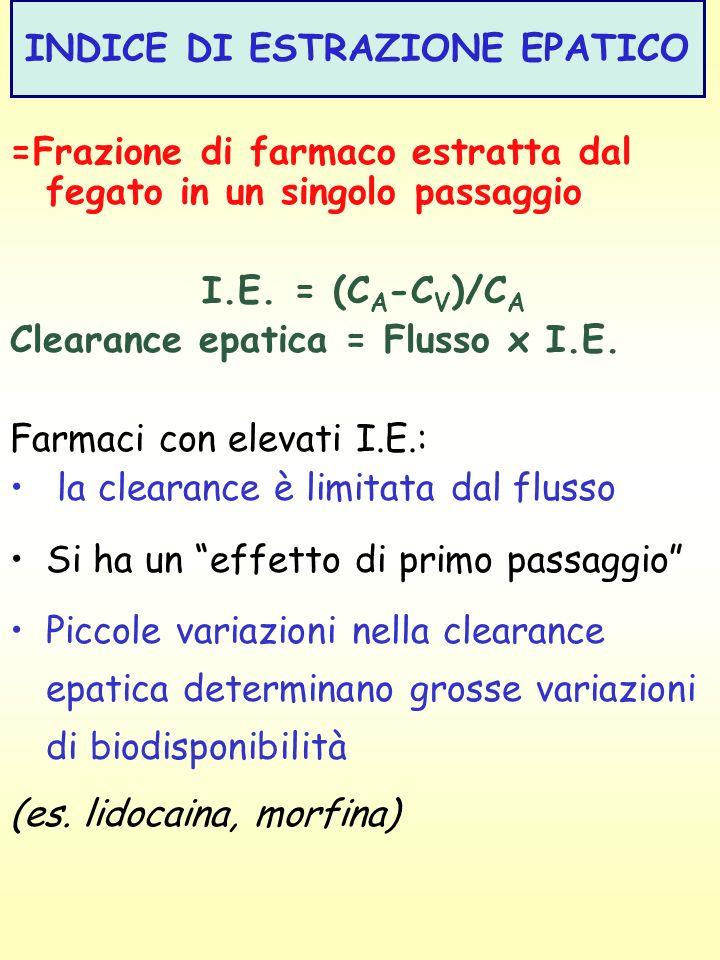 INDICE DI ESTRAZIONE EPATICO =Frazione di farmaco estratta dal fegato in un singolo passaggio I.E. = (C A -C V )/C A Clearance epatica = Flusso x I.E.
