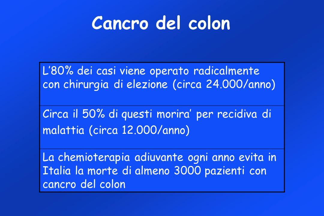 Cancro del colon L80% dei casi viene operato radicalmente con chirurgia di elezione (circa 24.000/anno) Circa il 50% di questi morira per recidiva di