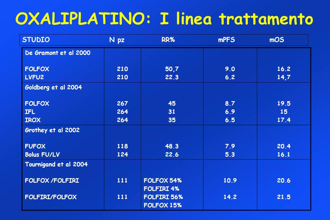 OXALIPLATINO: I linea trattamento De Gramont et al 2000 FOLFOX LVFU2 210 50,7 22.3 9.0 6.2 16.2 14,7 Goldberg et al 2004 FOLFOX IFL IROX 267 264 45 31
