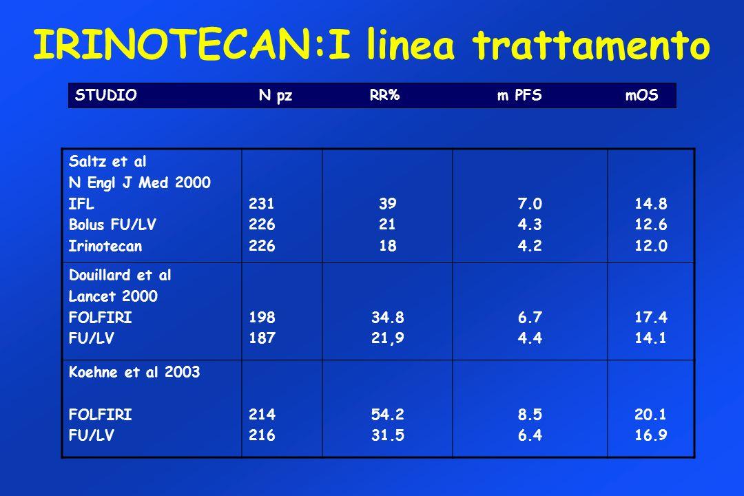 IRINOTECAN:I linea trattamento STUDIO N pz RR% m PFS mOS Saltz et al N Engl J Med 2000 IFL Bolus FU/LV Irinotecan 231 226 39 21 18 7.0 4.3 4.2 14.8 12