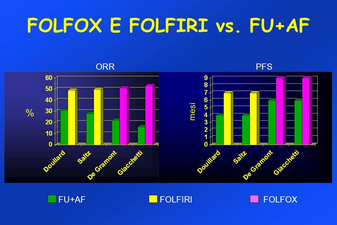 FOLFOX E FOLFIRI vs. FU+AF FU+AF FOLFIRI FOLFOX ORRPFS % mesi