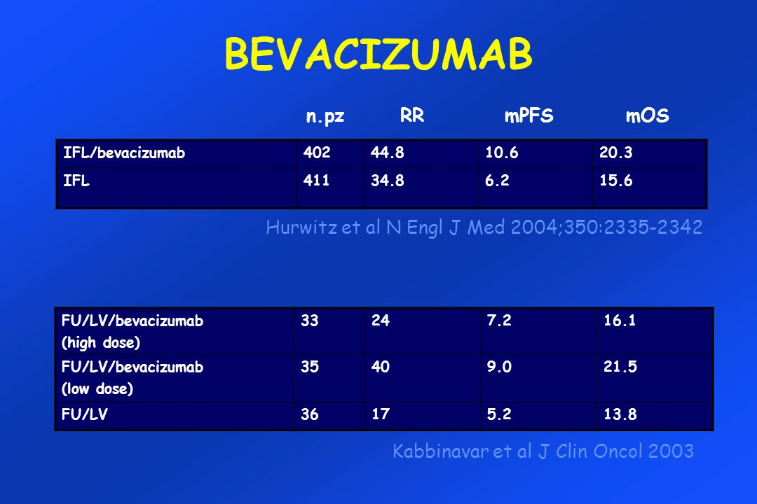 BEVACIZUMAB IFL/bevacizumab40244.810.620.3 IFL41134.86.215.6 Hurwitz et al N Engl J Med 2004;350:2335-2342 FU/LV/bevacizumab (high dose) 33247.216.1 F