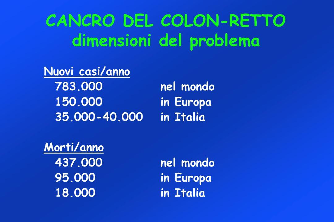 CANCRO DEL COLON-RETTO dimensioni del problema Nuovi casi/anno 783.000nel mondo 150.000in Europa 35.000-40.000in Italia Morti/anno 437.000nel mondo 95