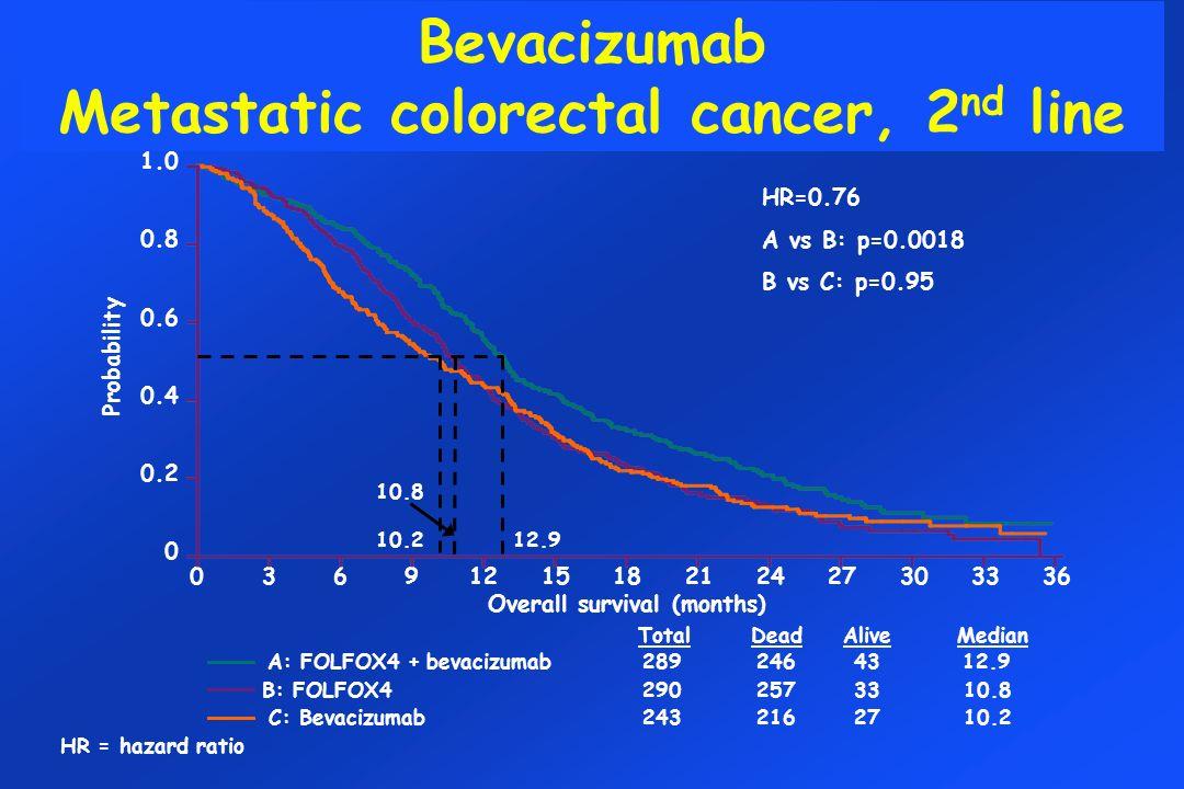 Probability 1.0 0.8 0.6 0.4 0.2 0 Overall survival (months) 0369121518212427303336 AliveDeadMedianTotal A: FOLFOX4 + bevacizumab2892464312.9 B: FOLFOX