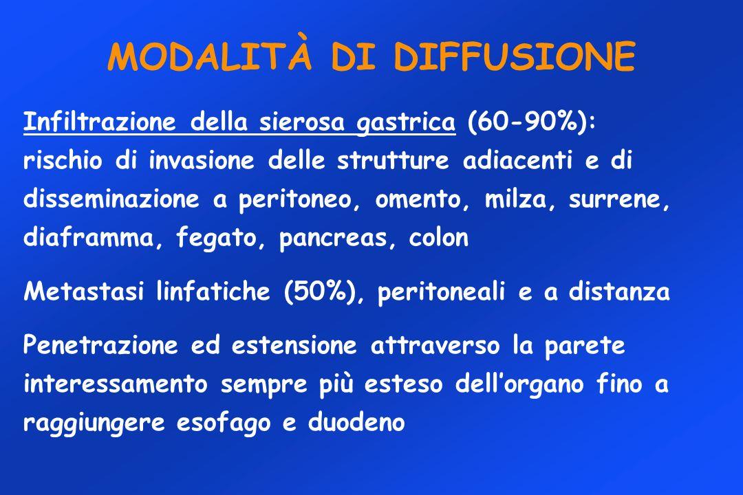 MODALITÀ DI DIFFUSIONE Infiltrazione della sierosa gastrica (60-90%): rischio di invasione delle strutture adiacenti e di disseminazione a peritoneo,