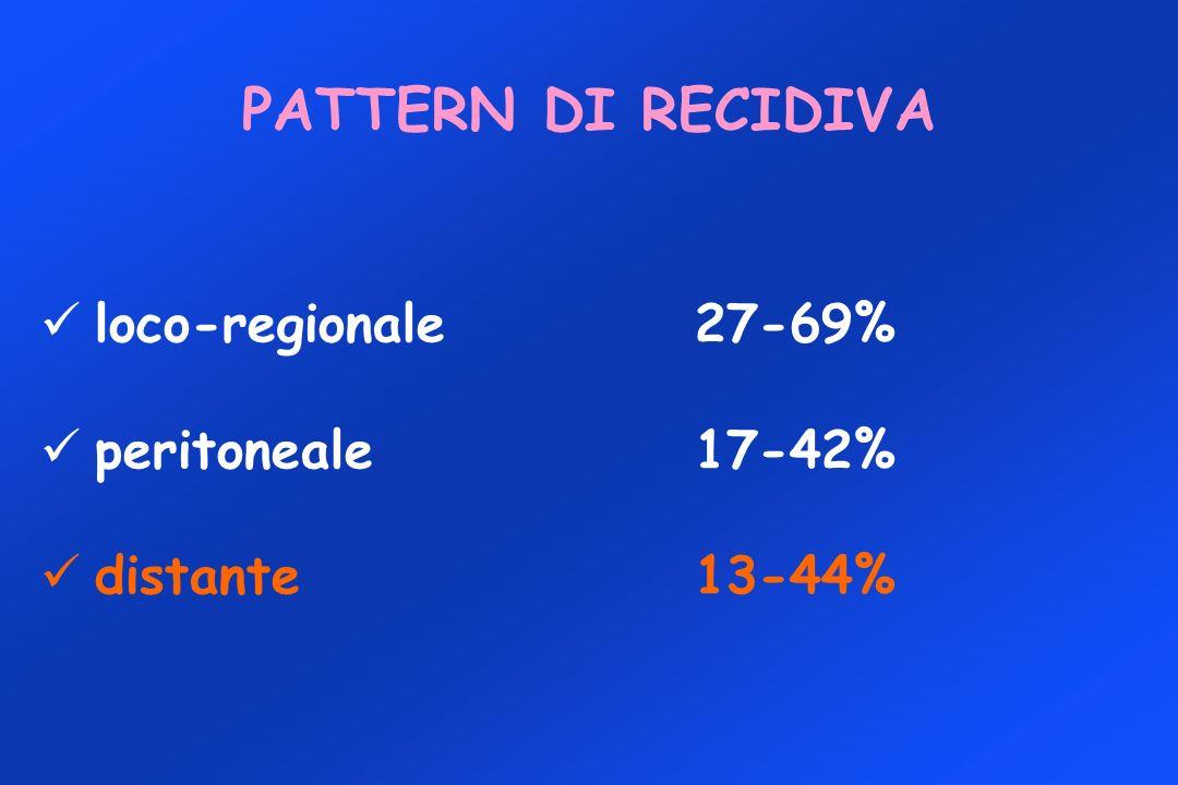 loco-regionale27-69% peritoneale17-42% distante 13-44% PATTERN DI RECIDIVA