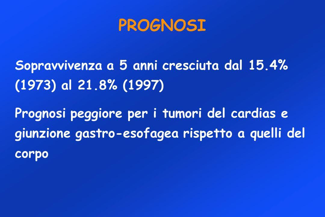 Sopravvivenza a 5 anni cresciuta dal 15.4% (1973) al 21.8% (1997) Prognosi peggiore per i tumori del cardias e giunzione gastro-esofagea rispetto a qu